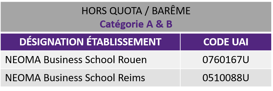 Schema code uai HORS QUOTA cat AB