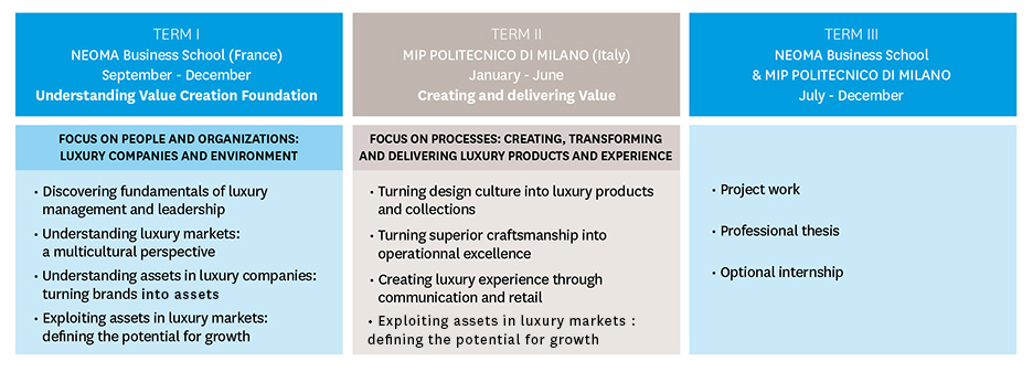 Formations_Msc-international-luxury-management